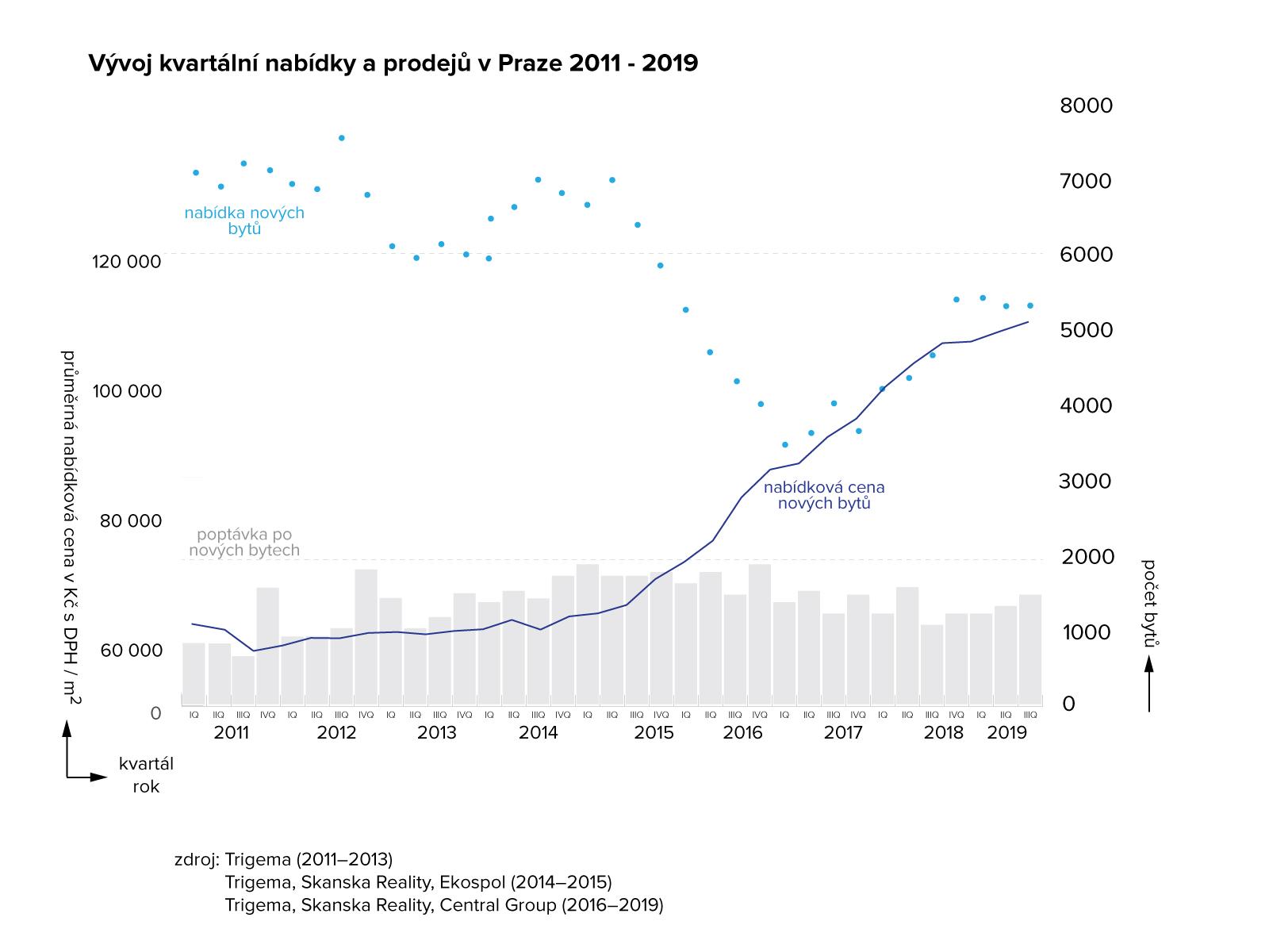 Vývoj nabídky, pooptávky a ceny nových bytů 2011-2019