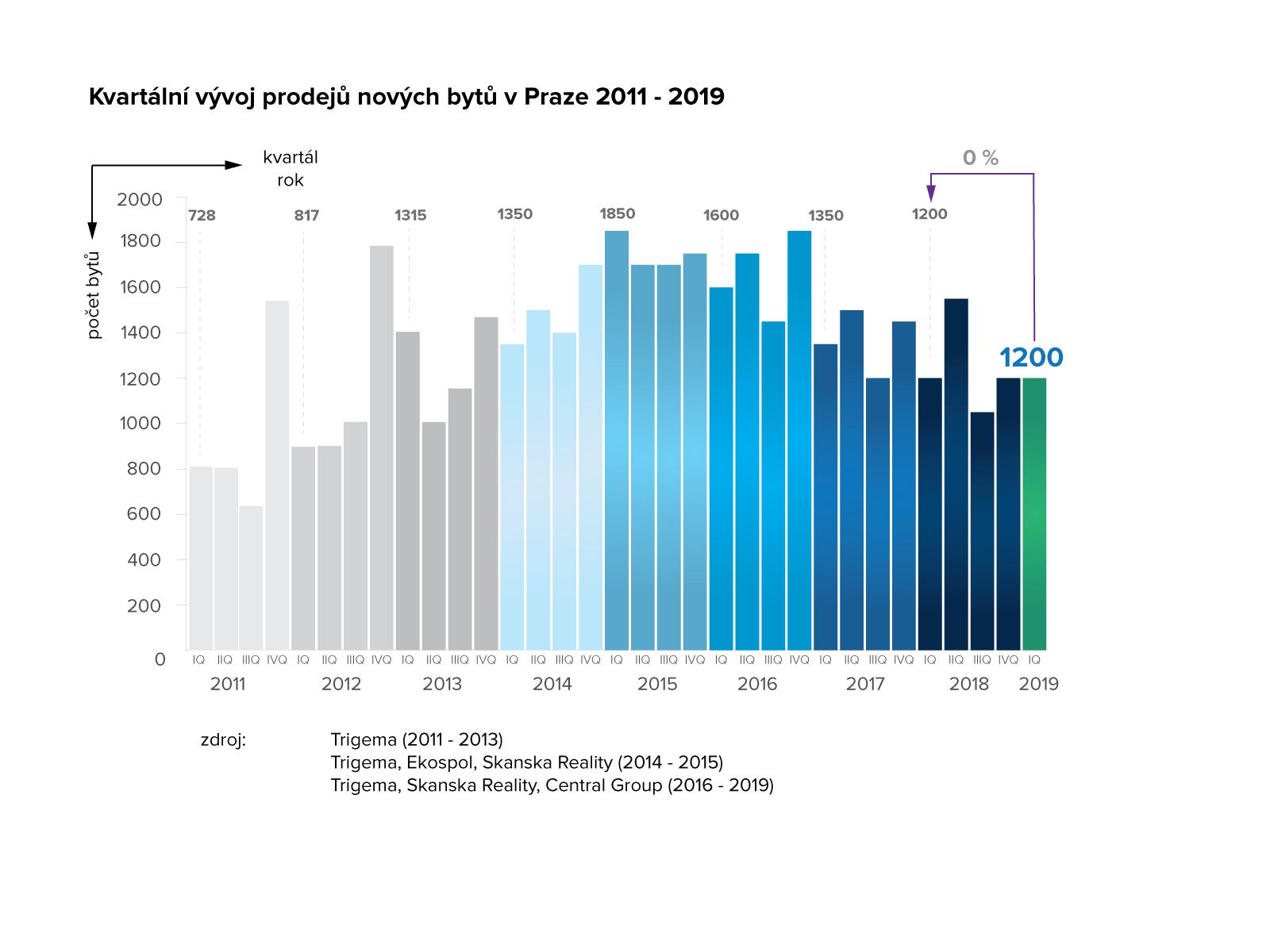 Kvartální vývoj prodejů nových bytů v Praze 2011-2019