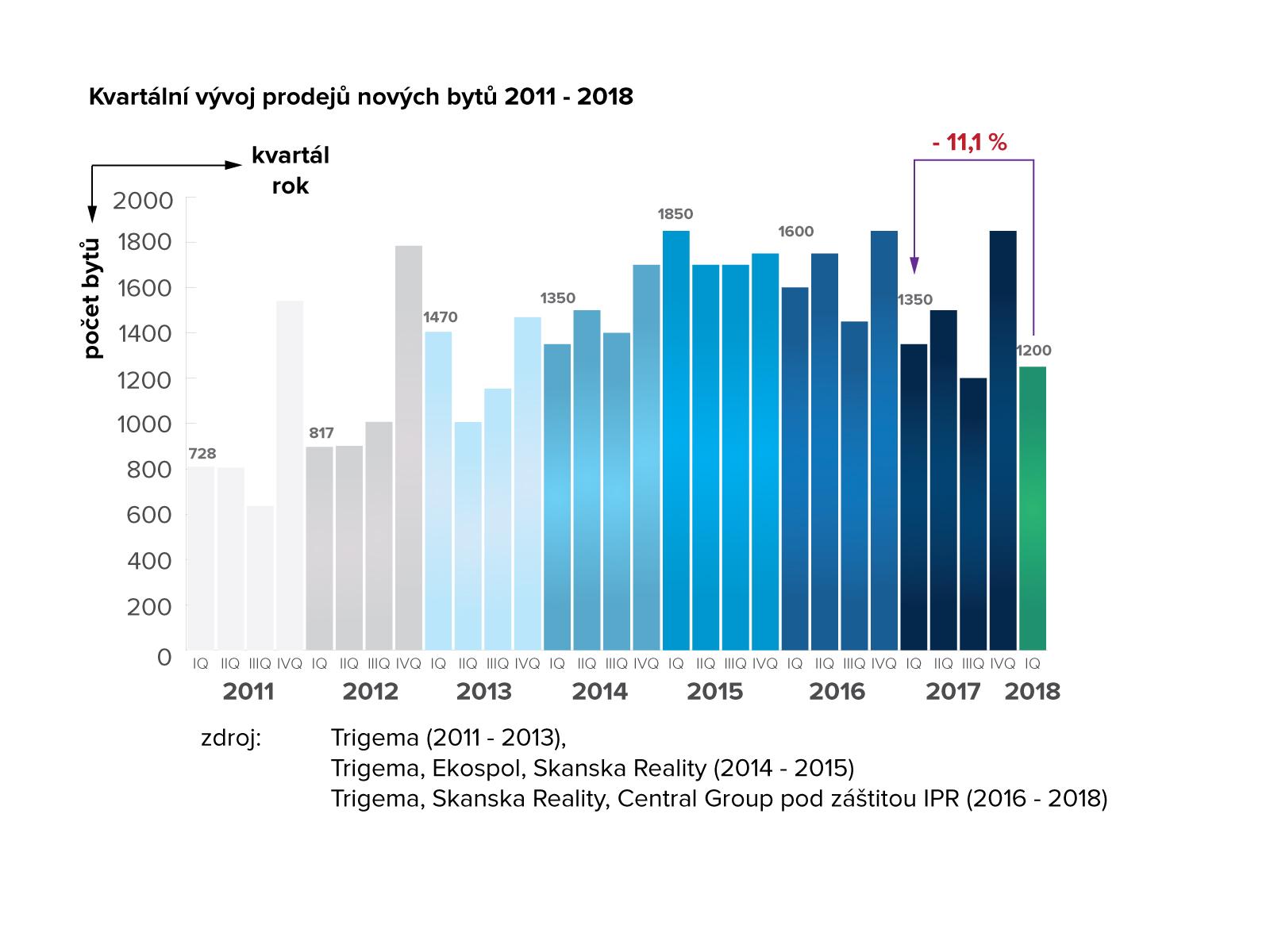 Vývoj prodajů nových bytů v Praze 2011-2018