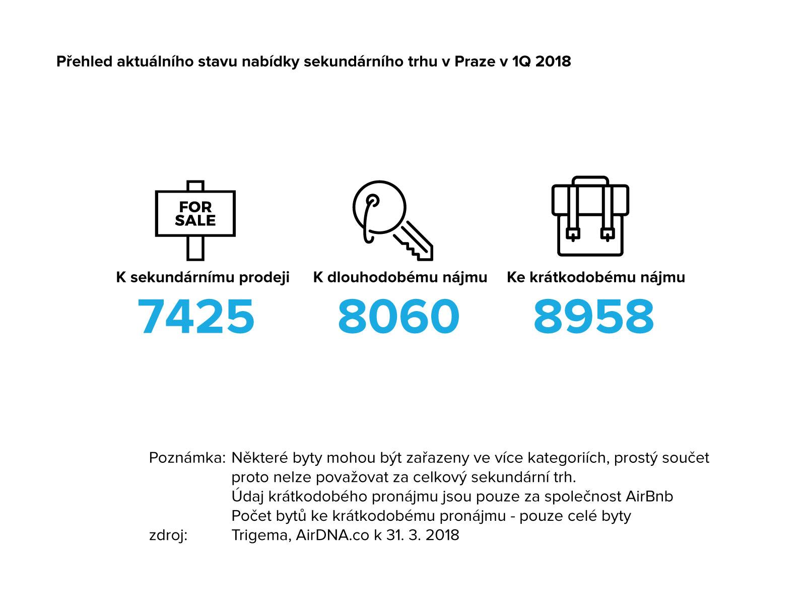 Přehled aktuální stavu nabídky sekundárního trhu v Praze v 1Q 2018