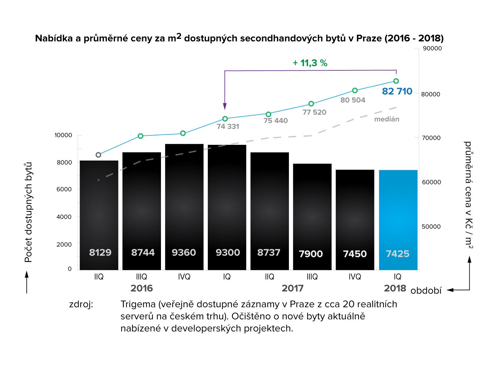 Nabídka a průměrné ceny za m2 dostupných secondhandových bytů v Praze 2016 - 2018