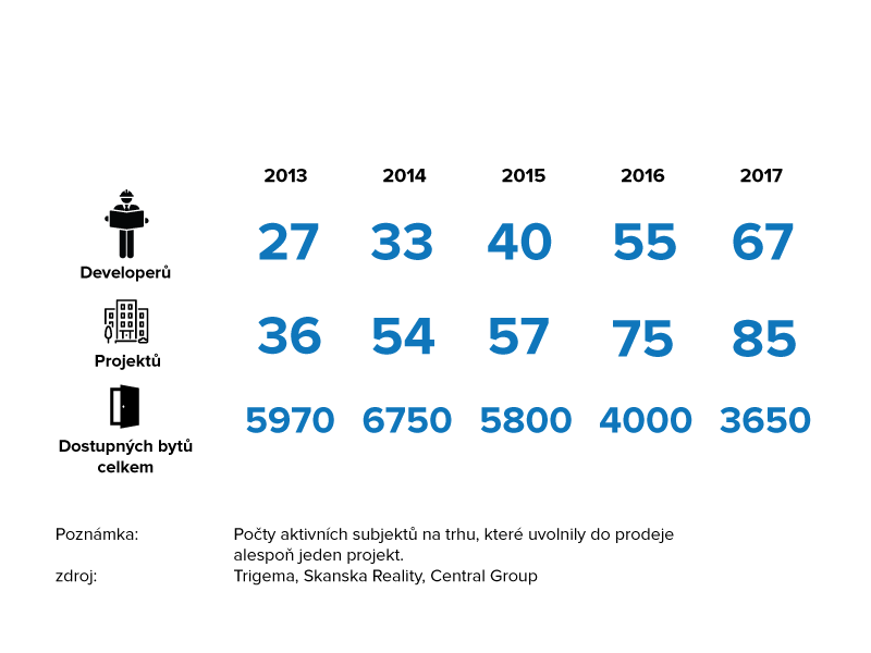 Developerský trh - počet subjektů 2013-207