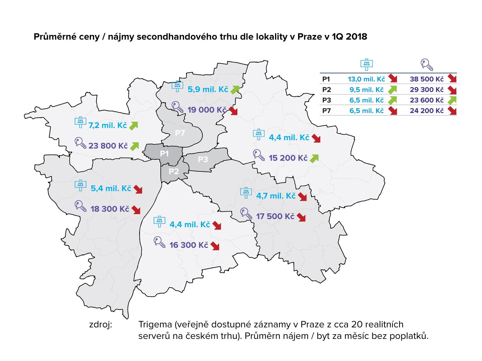 průměrné ceny / nájmy secondhandového trhu dle lokality v Praze v 1Q 2018