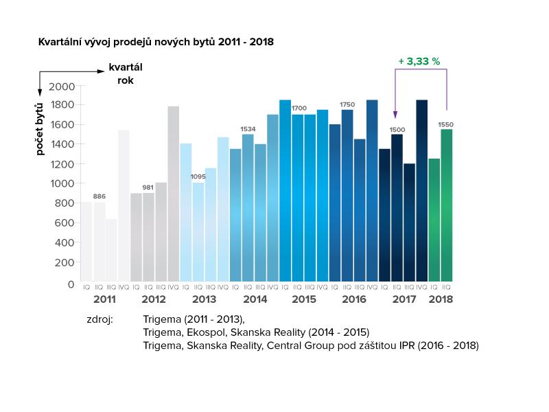 Kvartální vývoj prodejů nových bytů 2011 - 2018