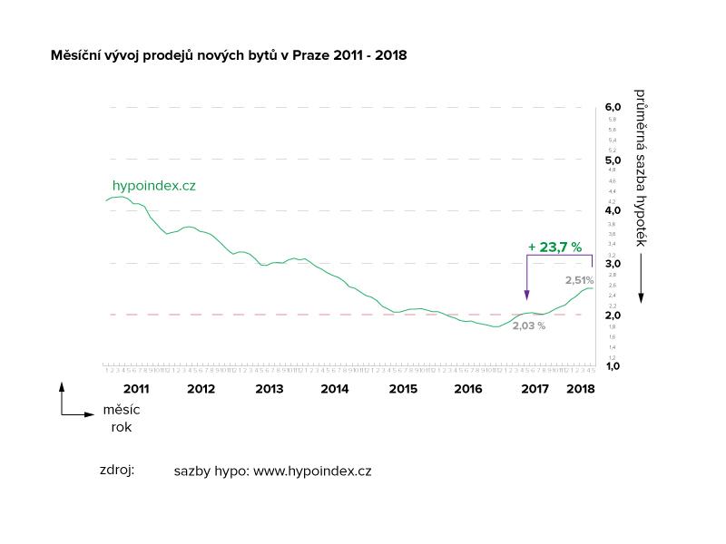 Vývoj průměrných sazeb hypoték 2011 - 2018