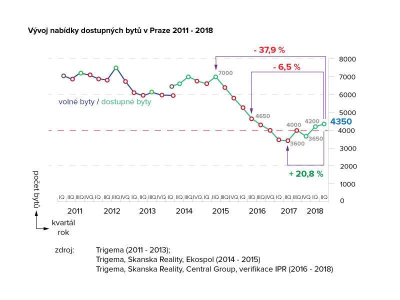 Vývoj nabídky dostupných nových bytů v Praze 2011 - 2018