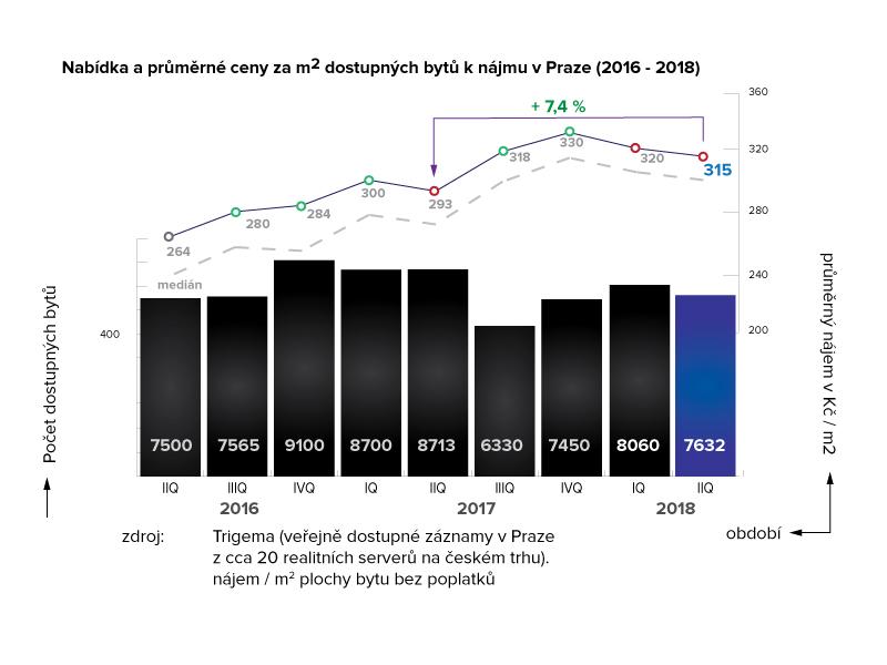 Nabídka a průměrné ceny za m2 dostupných bytů k dlouhodobému nájmu v Praze 2016-2018