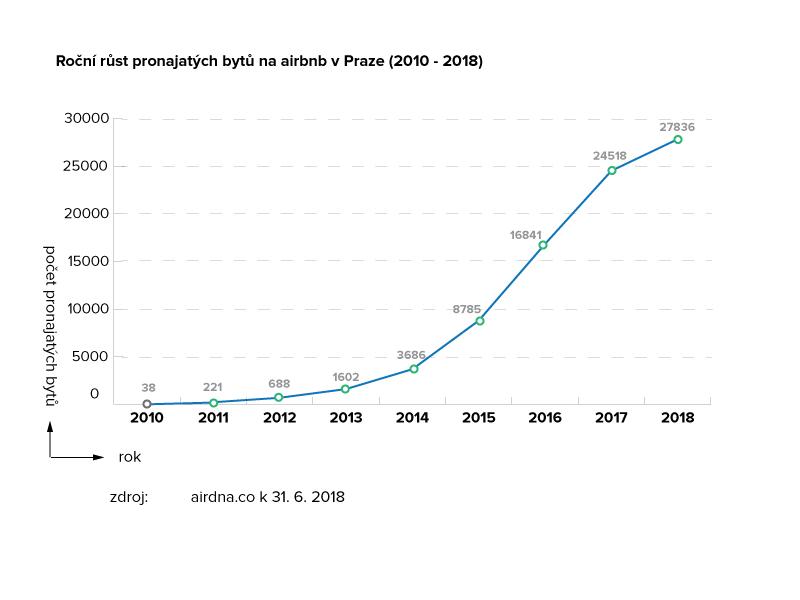 Roční růst pronajatých bytů na airbnb v Praze 2010 - 2018