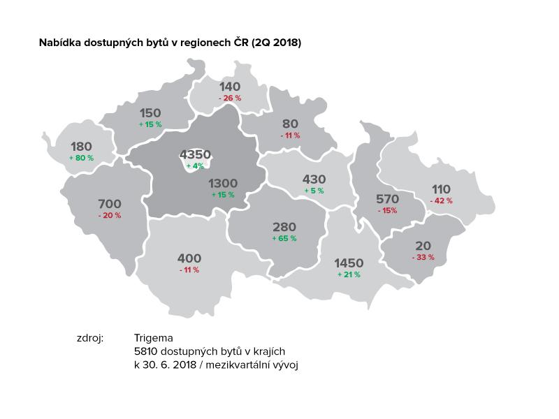 Nabídka dostupných bytů v regionech ČR 2Q 2018