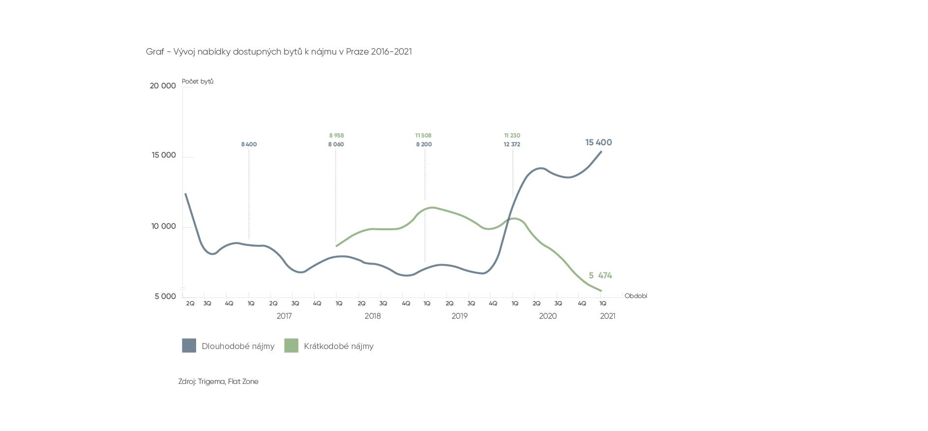 Nabídka dostupných bytů k nájmu v Praze 2016-2021
