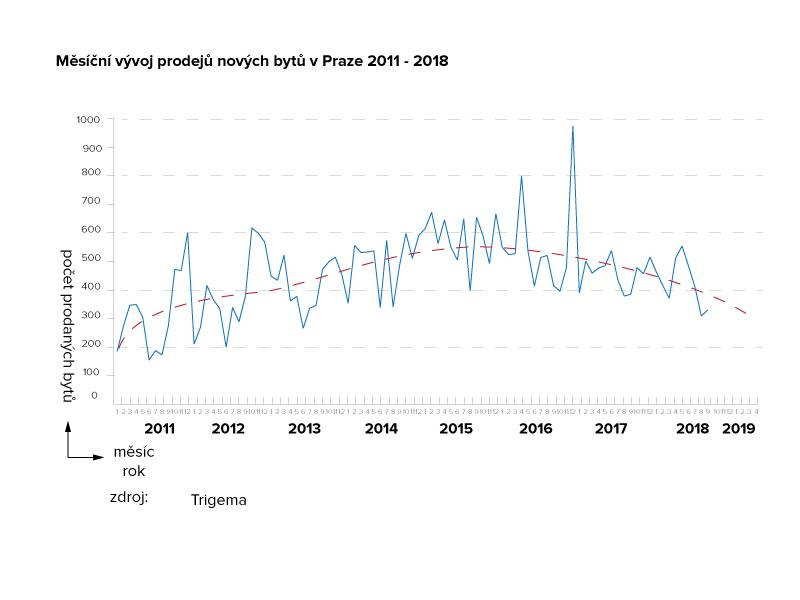 Měsíční vývoj prodejů nových bytů v Praze 2011-2018