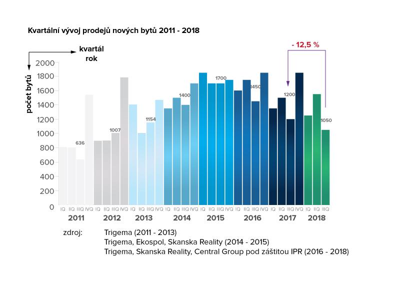 Kvartální vývoj prodejů nových bytů v Praze 2011 - 2018