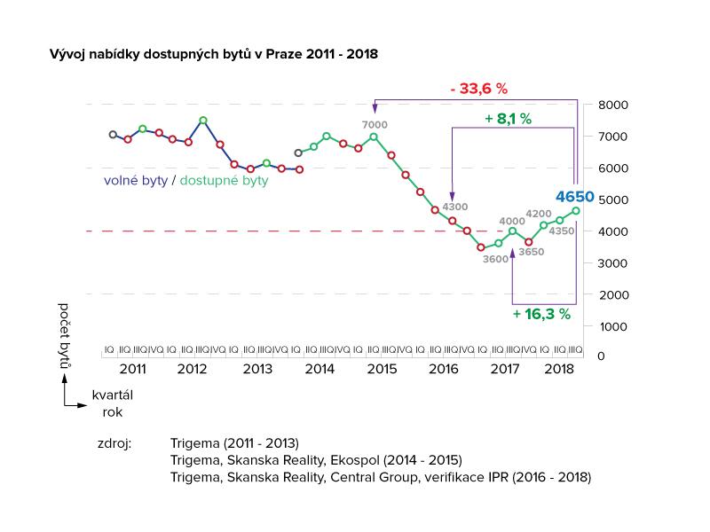 Vývoj nabídky dostupných bytů v Praze 2011 - 2018