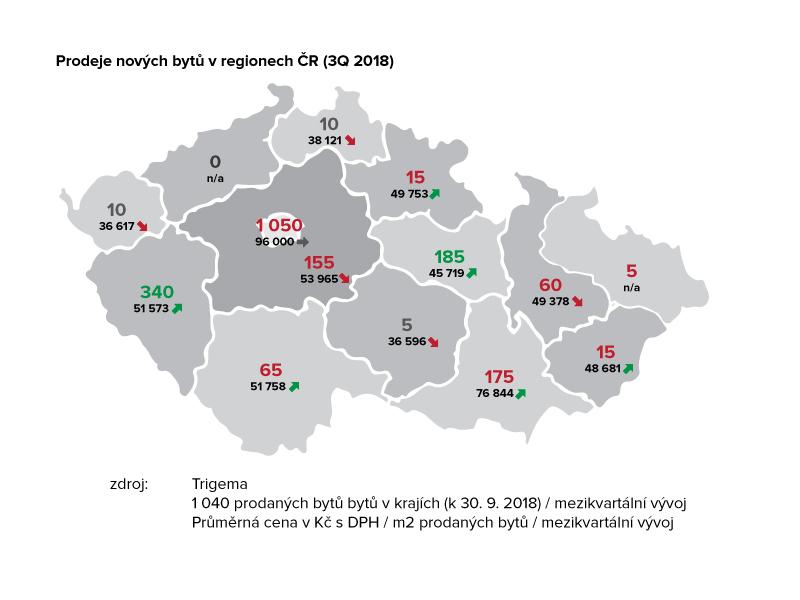 Prodeje nových bytů v regionech ČR 3Q 2018