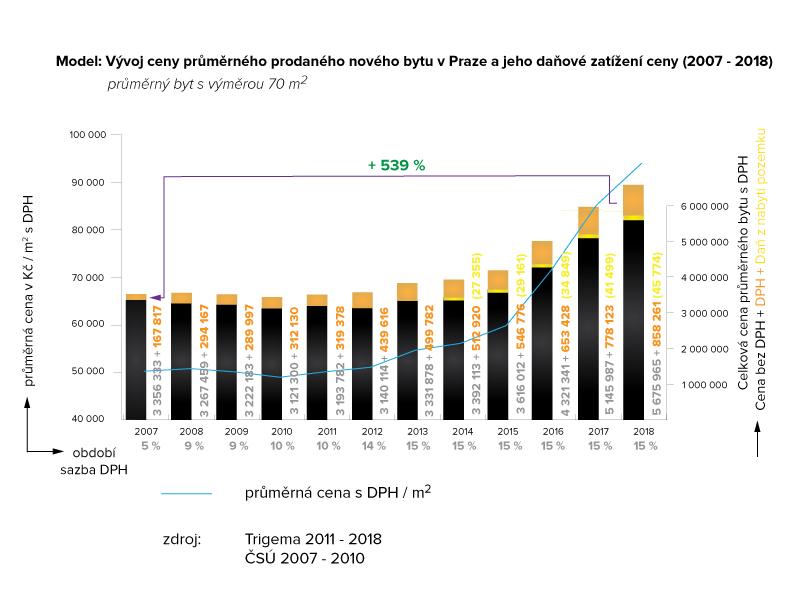 Vývoj ceny průměrného prodaného bytu a jeho daňové zatížení ceny 2007-2018